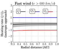 Electron energetics in the expanding solar wind